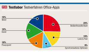 apps, software, office, mobile