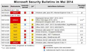 Microsoft bringt acht Security Bulletins zum Patch Day im Mai.