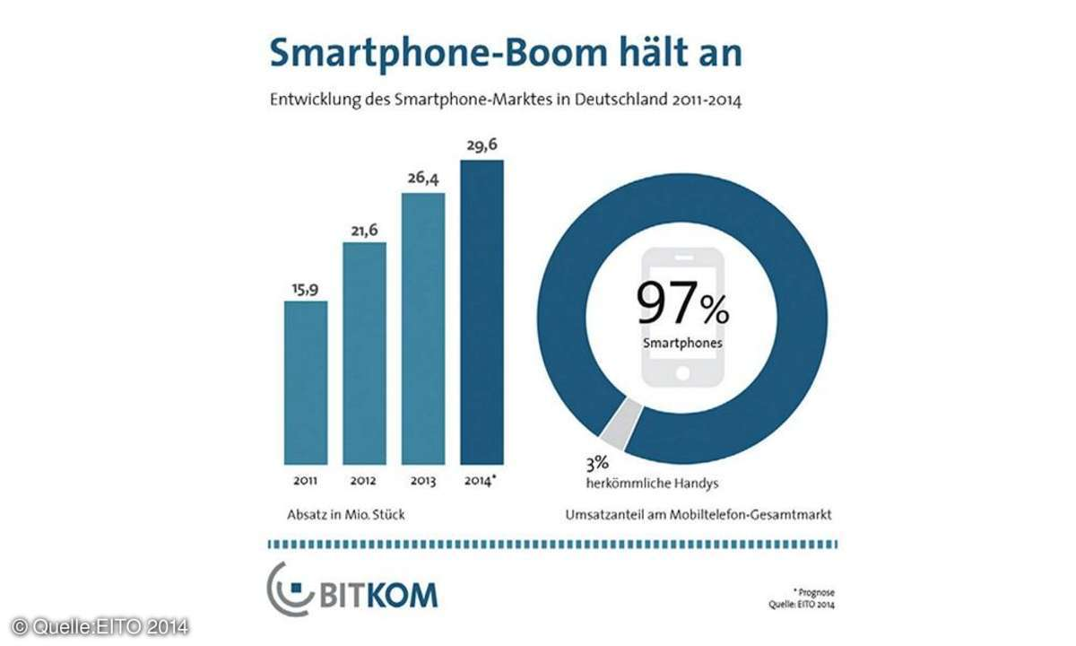 Smartphone,Office-Apps