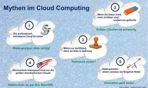 IT-Sicherheit,Cloud