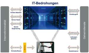 IT-Sicherheit,,Sicherheitsrisiken,Cloud