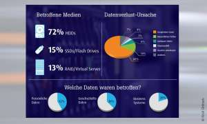 Datenverlust durch HDD-Crash