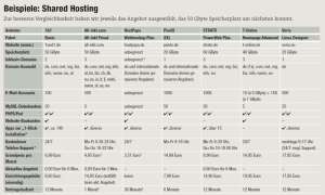 Shared-Hosting-Angebote