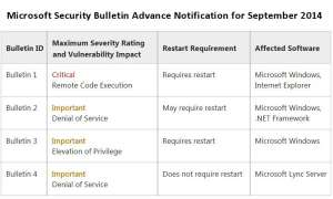 Der Patch Day September kommt vier Security Bulletins.