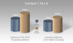 Colorful iGame GTX 1060 Benchmark 4