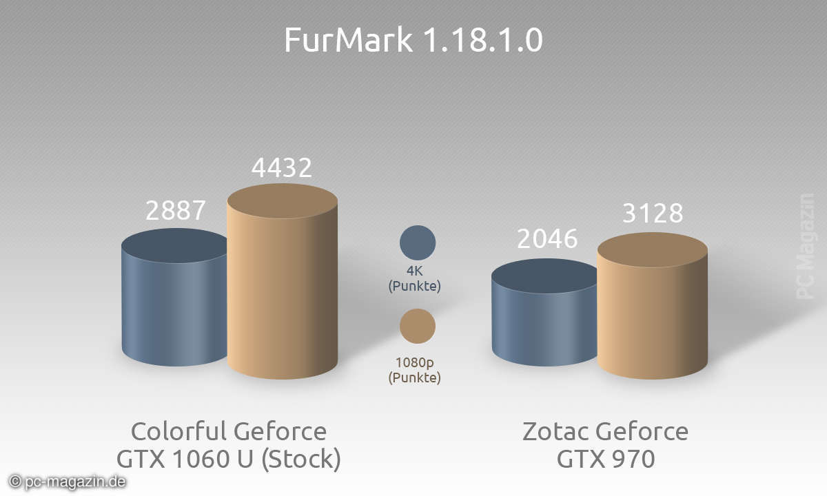 Colorful iGame GTX 1060 Benchmark 5