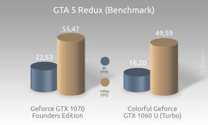Colorful iGame GTX 1060 Benchmark 8