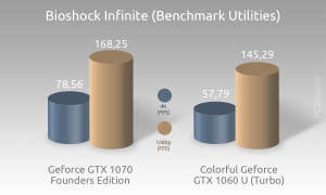 Colorful iGame GTX 1060 Benchmark 10