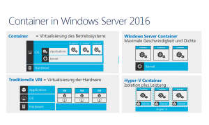 Container in Windows Server 2016
