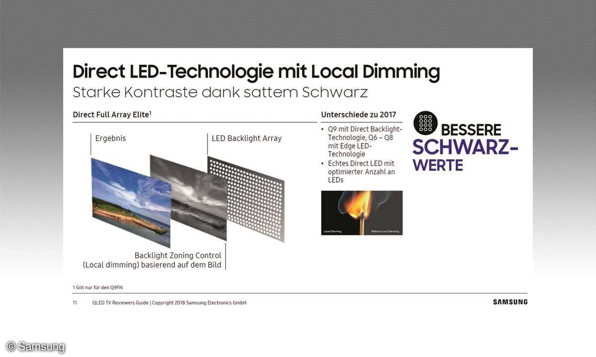 Local Dimming