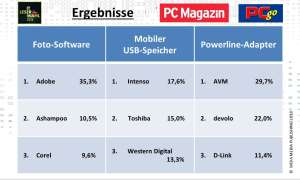 IT-Leserumfrage 2018: Ergebnisse Foto-SW, USB-Speicher, Powerline-Adapter