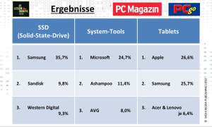 IT-Leserumfrage 2018: Ergebnisse SSD, System-Tools, Tablets