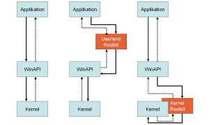 Kernel-Rootkits - Funktionsweise