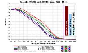 Auflösungsdiagramm Canon EF 4/24-105 mm L IS USM an Canon EOS 450D - 24 mm