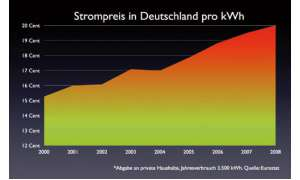 Strompreis Diagramm