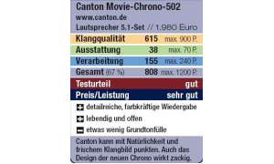 Bewertung: Canton Movie-Chrono-502