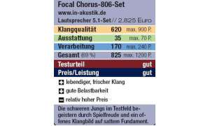 Bewertung: Focal Chorus-806-Set