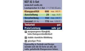 Wertung: KEF iQ 3-Set