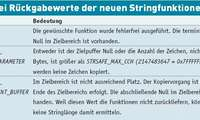 Stringfunktionen mit C++-Plattform-SDK