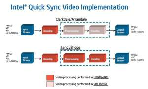 Quick Sync Video bei Sandy Bridge