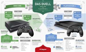 Infografik XBox One vs. PS4