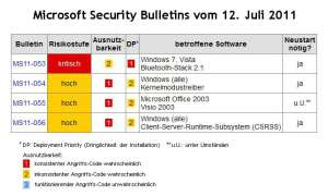 Kritische Bluetooth-Lücke in Windows 7 und Vista