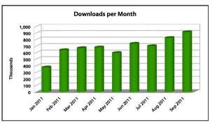 LibreOffice Download Statistik