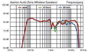 Frequenzgang Aperion Audio Zona