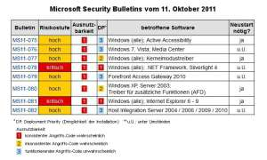 Microsoft Patch Day Oktober 2011