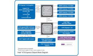 Chipsatzdiagramm Intel X79