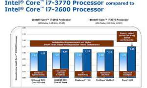 Benchmark Ivy Bridge CPU