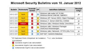 Microsoft Patch Day Januar 2012