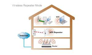 Pollin: WLAN-Repeater LOGILINK WL0128, 300 Mbps