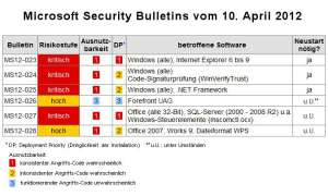 Microsoft Patch Day April 2012