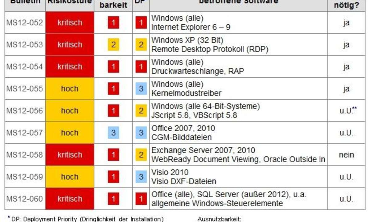 Microsoft Patch Day August 2012