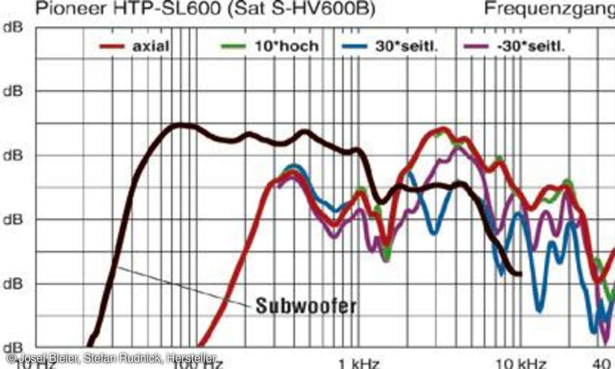 Frequenzgang Pioneer HTP-SLH600
