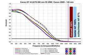 Canon EF 4-5,6/70-300 mm IS USM an Canon EOS 450D - 145 mm