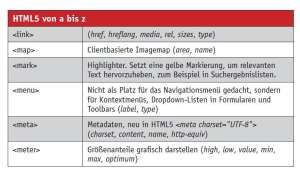 HTML5: Quick Reference Guide