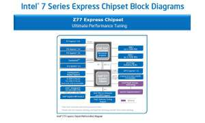 Intel Z77 - Chipsatzdiagramm