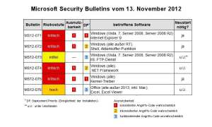 Microsoft: November-Patch-Day