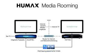 HUMAX Media Rooming