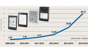 hardware, e-books, mobile