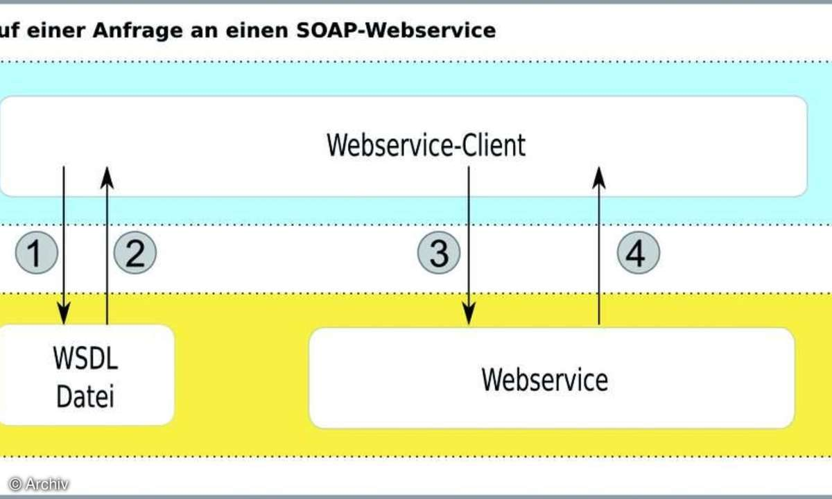 Webservices mit PHP