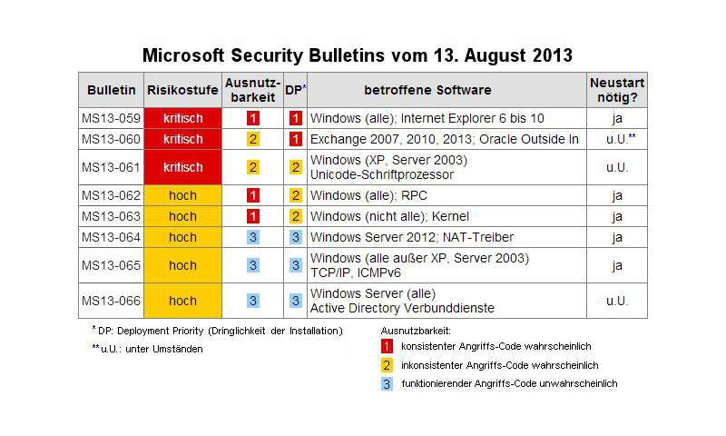 Microsoft patch day august 2012 ca