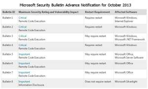 Microsoft kündigt die Security Bulletins für den Patch Day Oktober an.