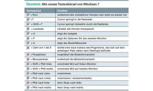 Windows 7 Tastaturkürzel
