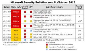 Zum Patch Day im Oktober gibt es acht Security Bulletins.