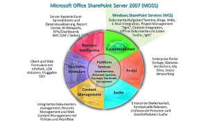 Sharepoint: Dokumente verwalten mit Windows Sharepoint Services