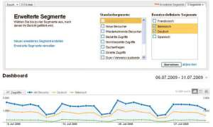 Traffic-Analyse mit Google Analytics