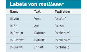 E-Mail-Client selbstgebaut